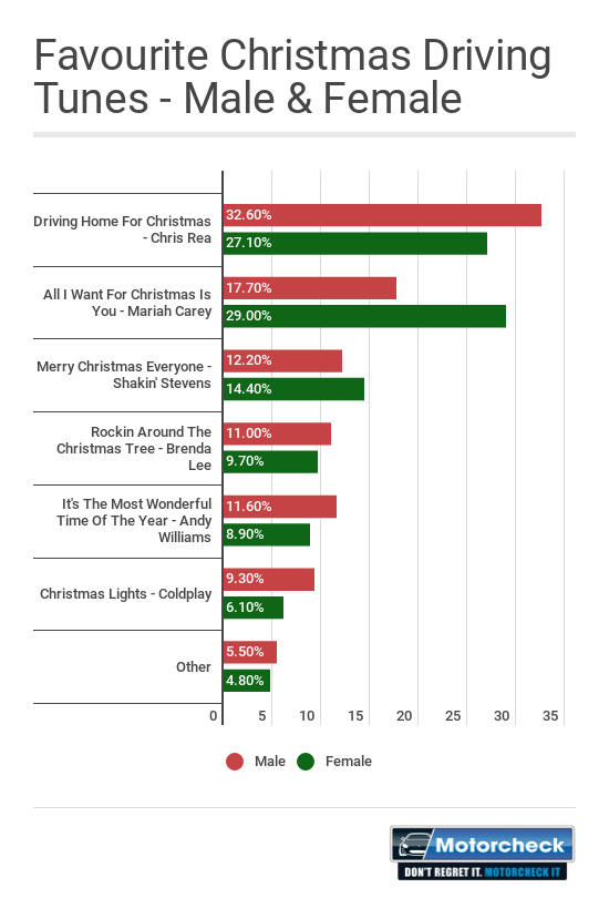 What are the 10 most popular christmas songs